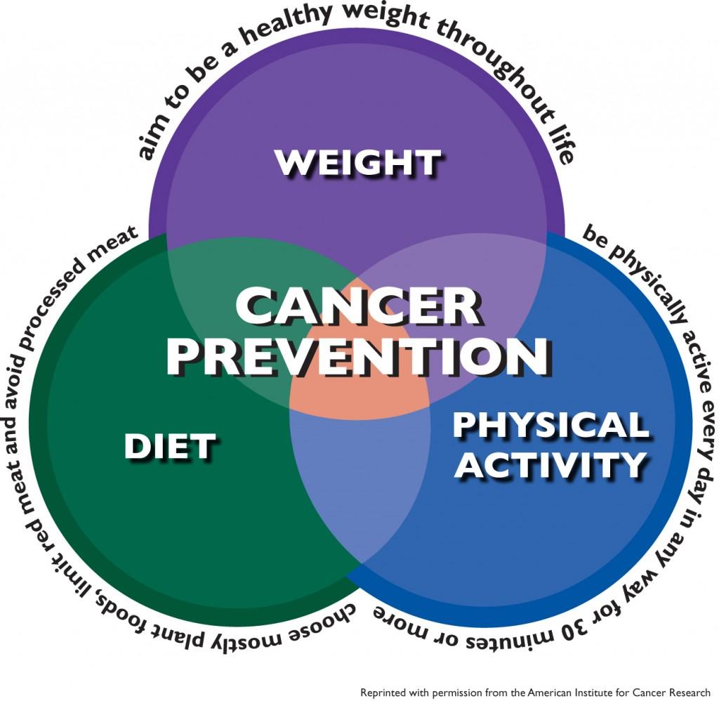 avoid cancer graph